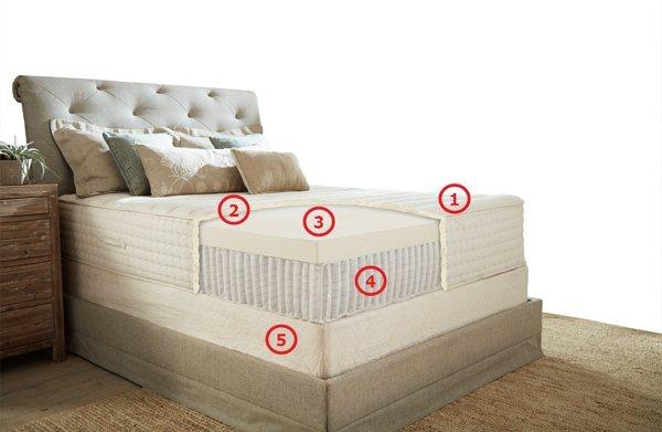 PlushBeds Luxury Bliss Mattress Layers
