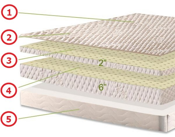 Plushbeds Natural Bliss Mattress Layers