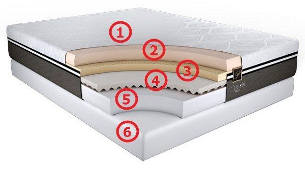 PosturePlush Layers