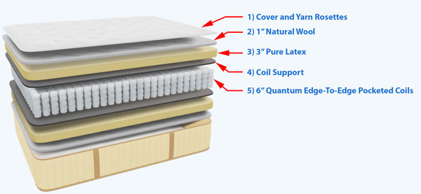 Idle Latex Mattress Layers