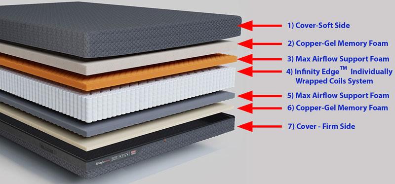 Layla Hybrid Mattress Layers